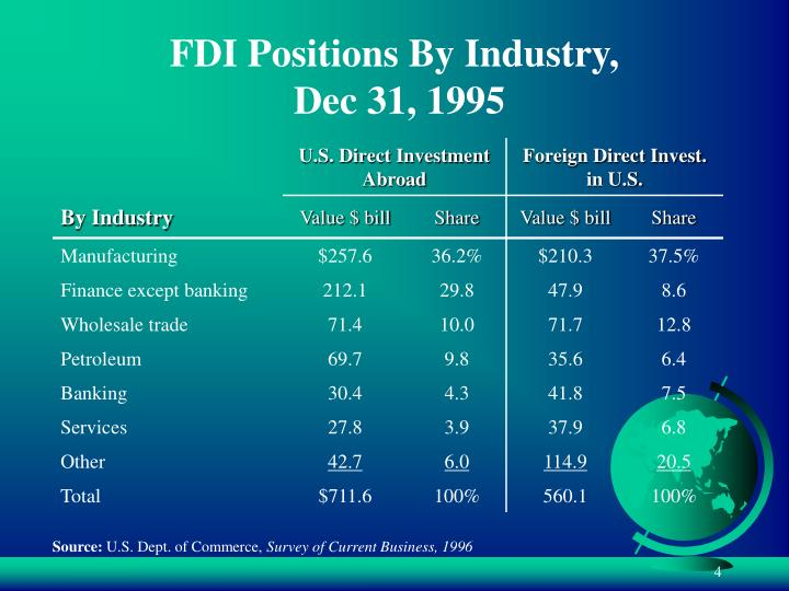 FDI Positions By Industry,
