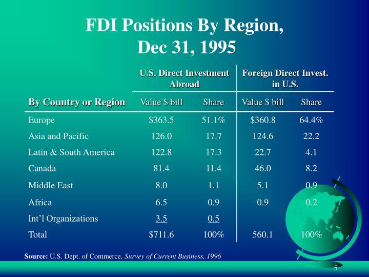 FDI Positions By Region,