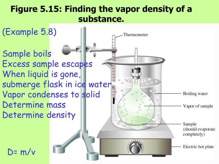 Figure 5.15: Finding the vapor density of a substance.