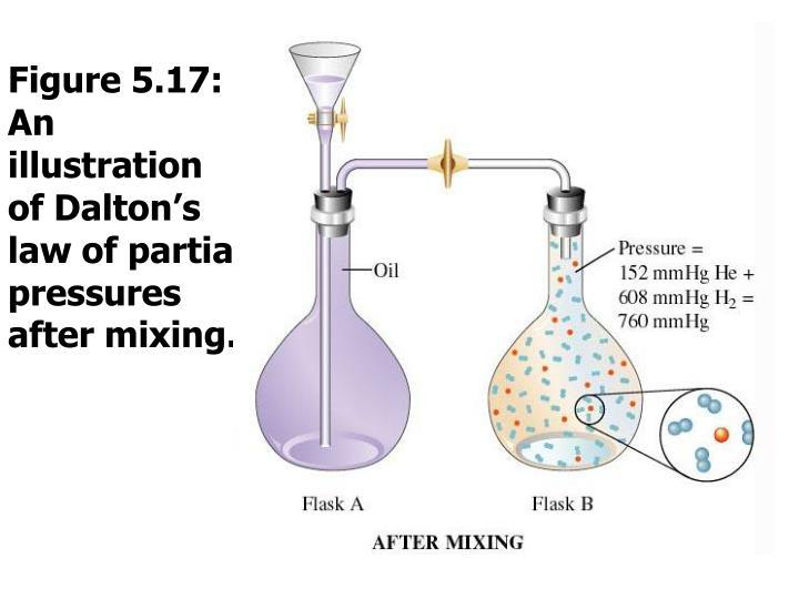 Figure 5.17: An illustration