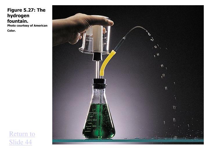 Figure 5.27: The hydrogen fountain.