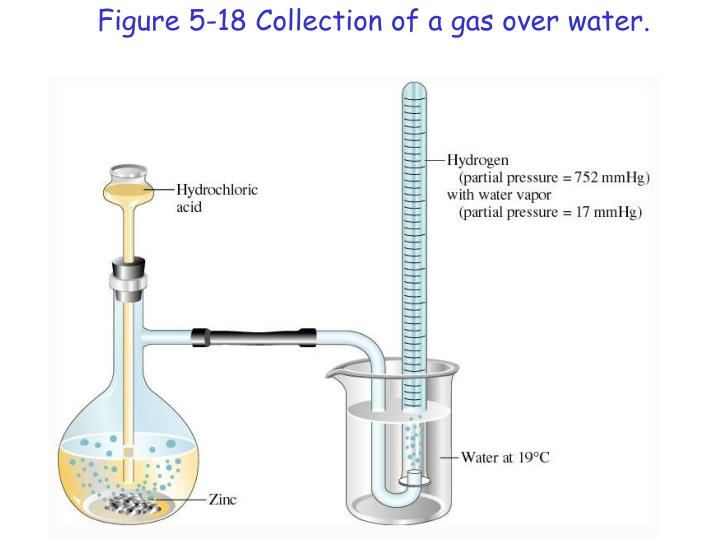 Figure 5-18 Collection of a gas over water.