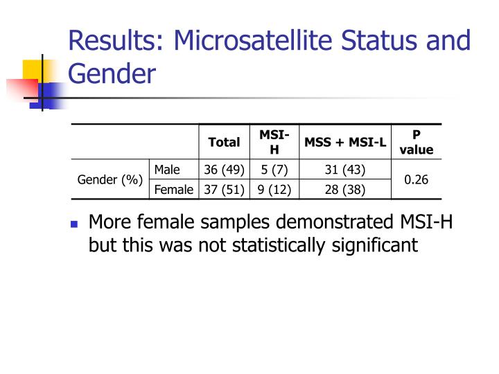 Results: Microsatellite Status and Gender