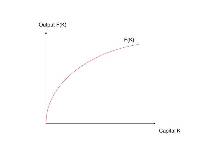 Output F(K)