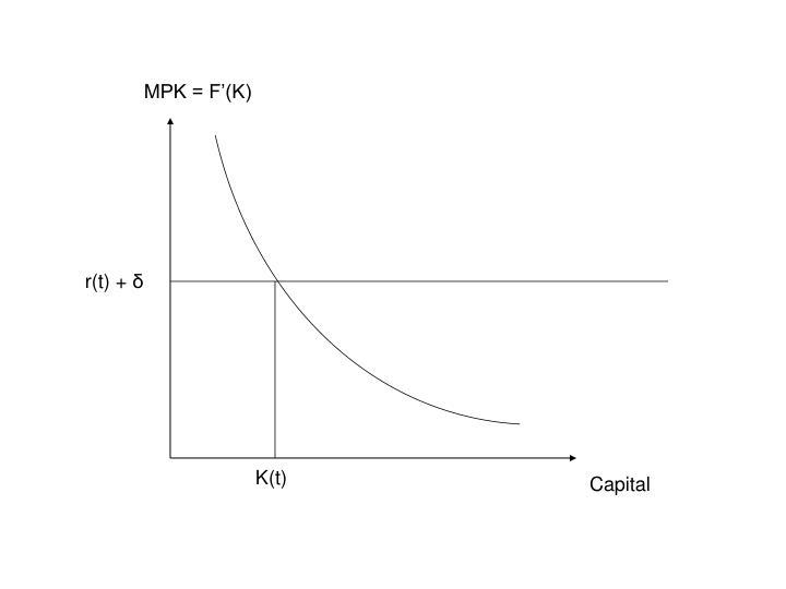 MPK = F'(K)