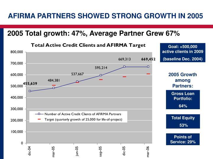 2005 Total growth: 47%, Average Partner Grew 67%