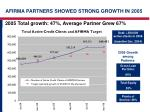 afirma partners showed strong growth in 2005