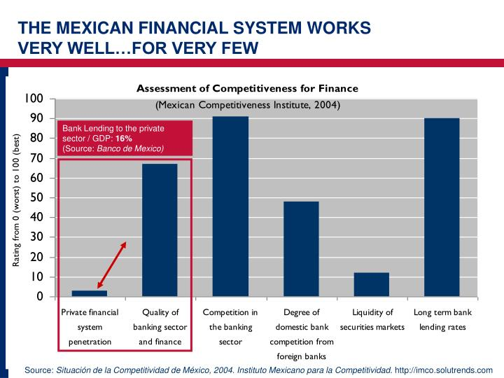THE MEXICAN FINANCIAL SYSTEM WORKS