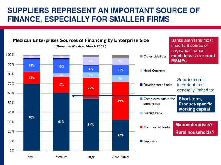SUPPLIERS REPRESENT AN IMPORTANT SOURCE OF FINANCE, ESPECIALLY FOR SMALLER FIRMS