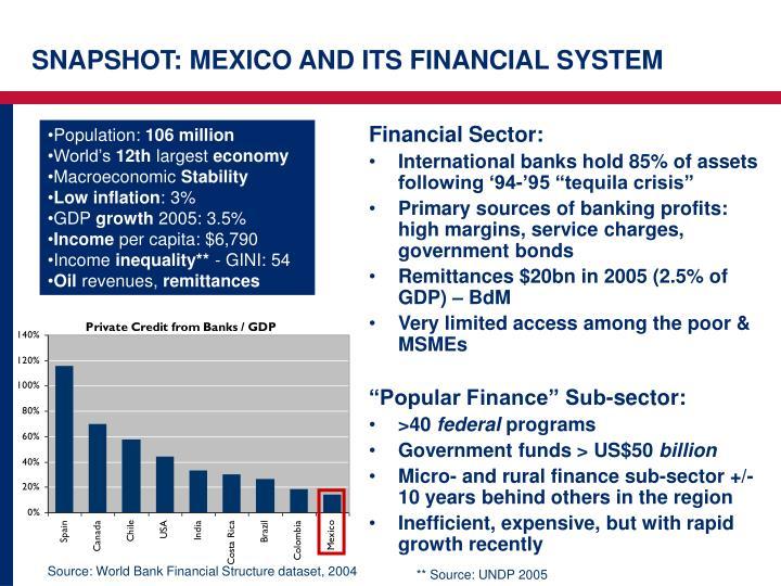 Financial Sector: