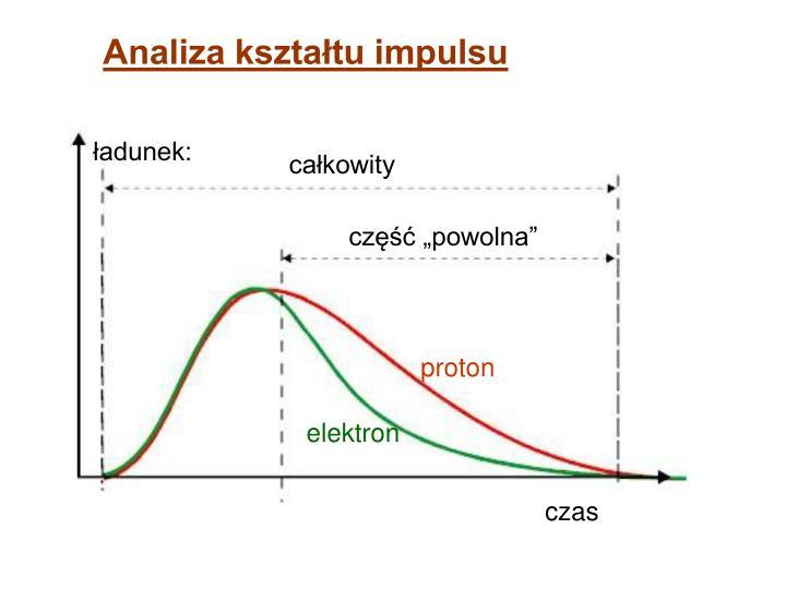 Analiza kształtu impulsu