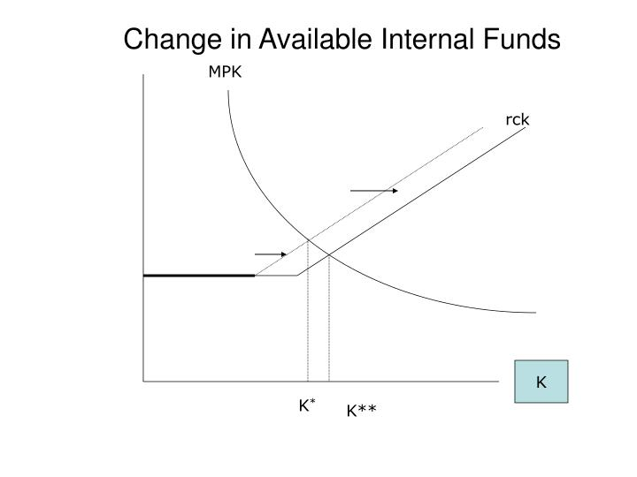 Change in Available Internal Funds