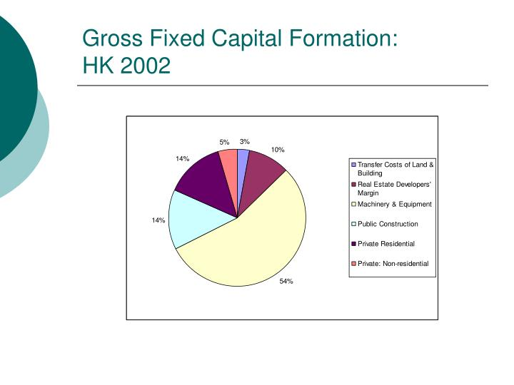 Gross Fixed Capital Formation: