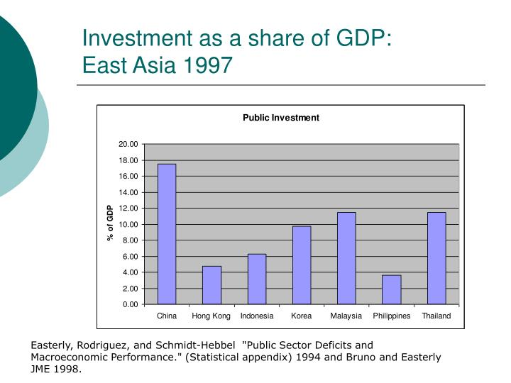 Investment as a share of GDP: