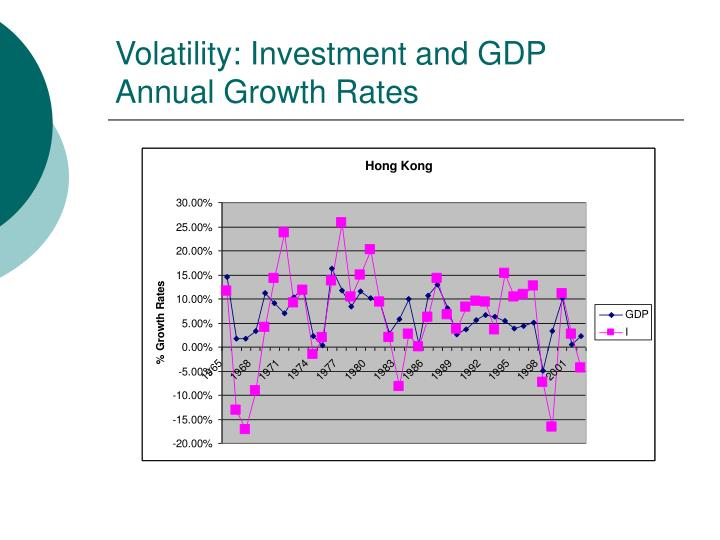 Volatility: Investment and GDP