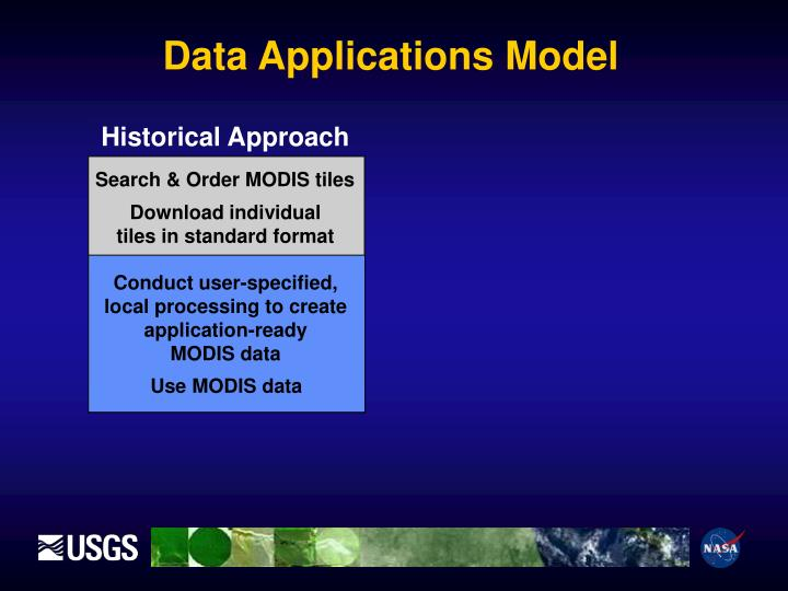 Data Applications Model
