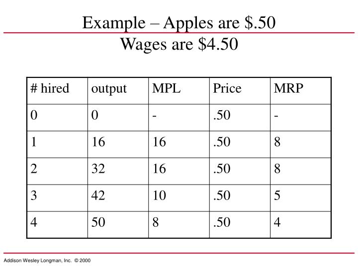 Example – Apples are $.50