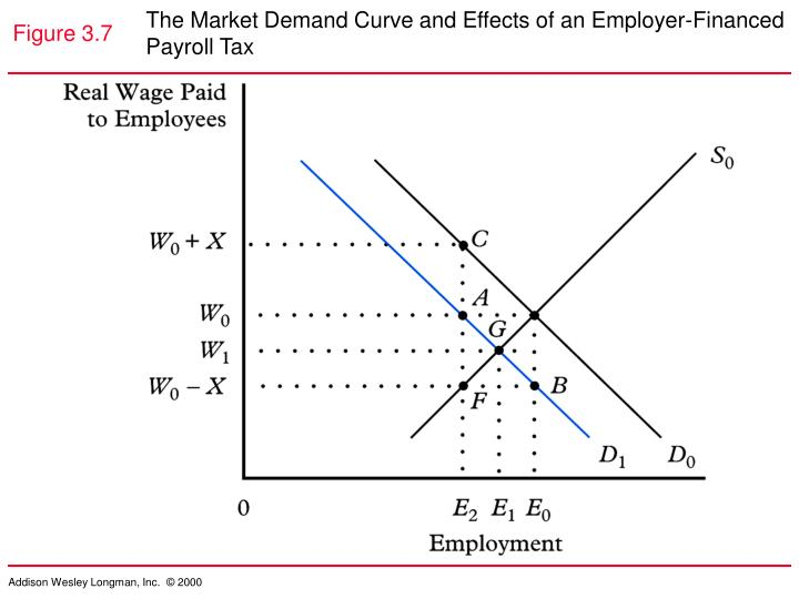 The Market Demand Curve and Effects of an Employer-Financed