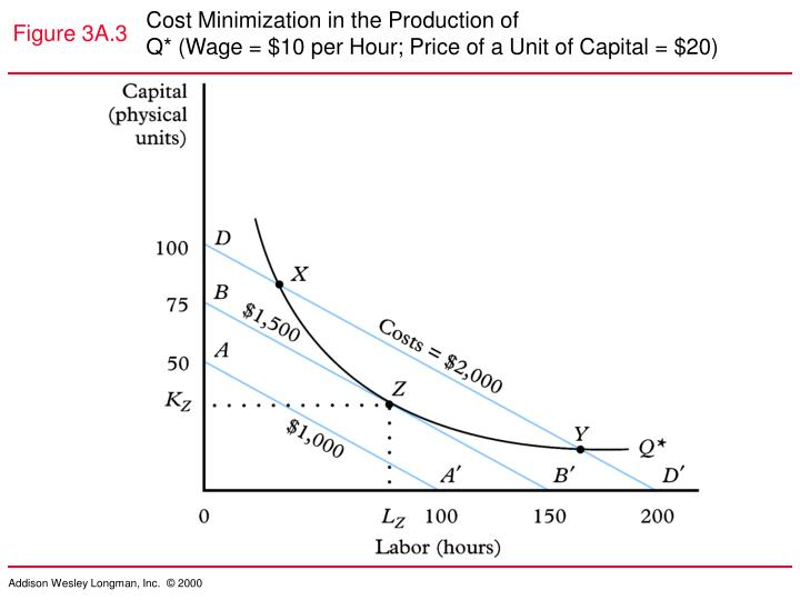Cost Minimization in the Production of