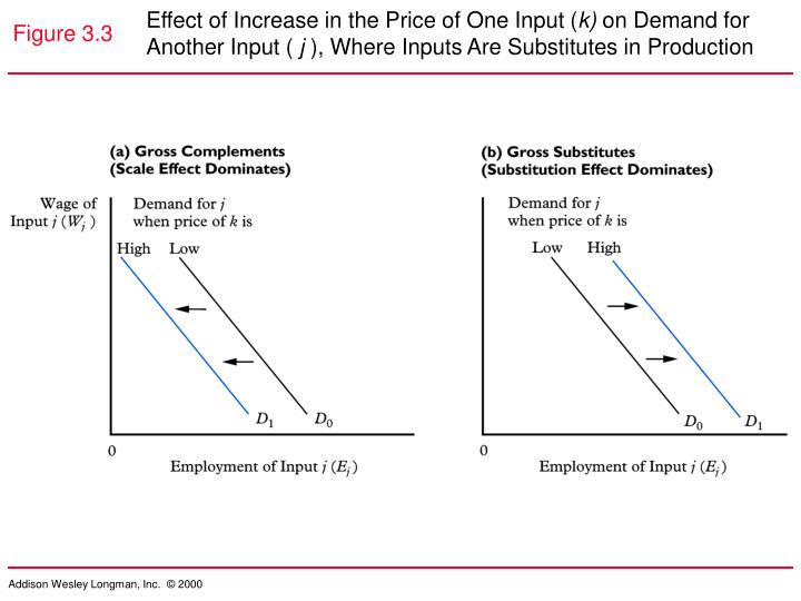 Effect of Increase in the Price of One Input (