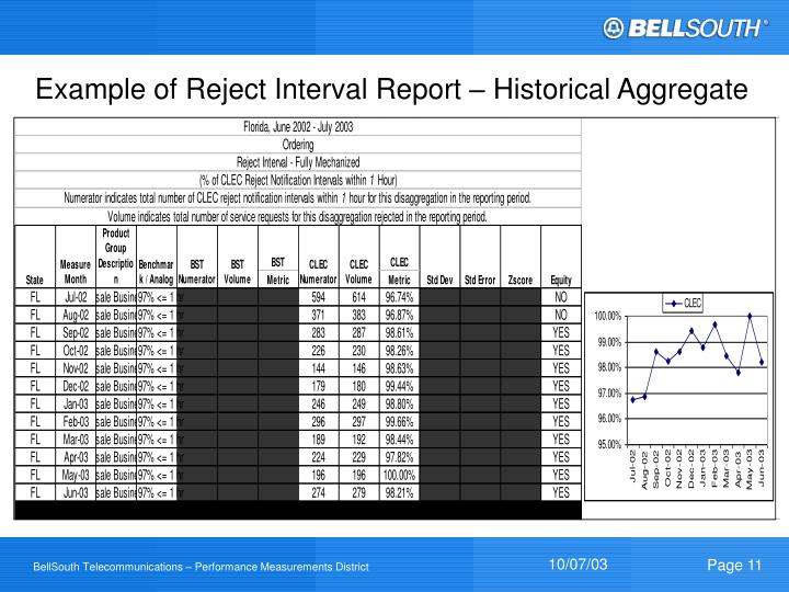Example of Reject Interval Report – Historical Aggregate