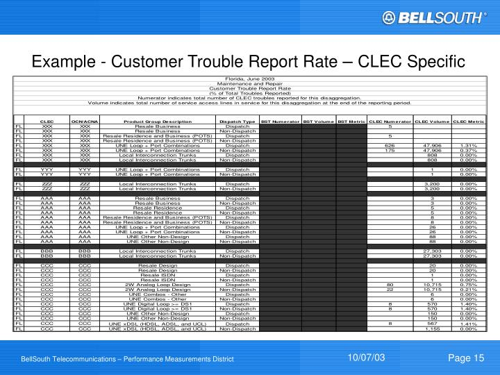 Example - Customer Trouble Report Rate