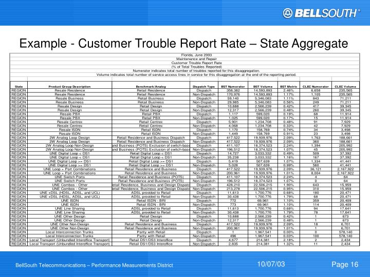 Example - Customer Trouble Report Rate – State Aggregate