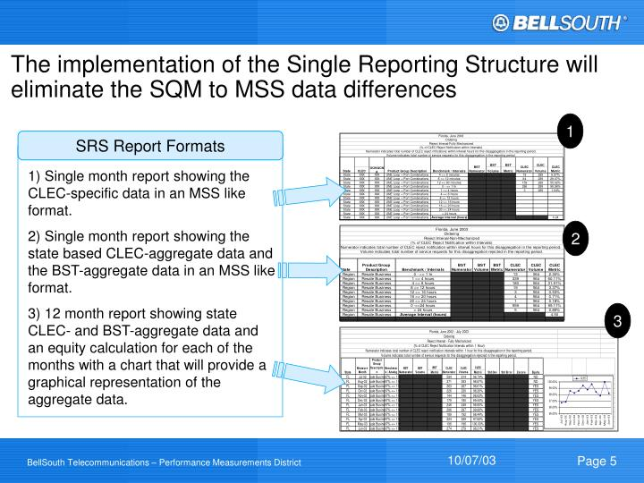The implementation of the Single Reporting Structure will eliminate the SQM to MSS data differences