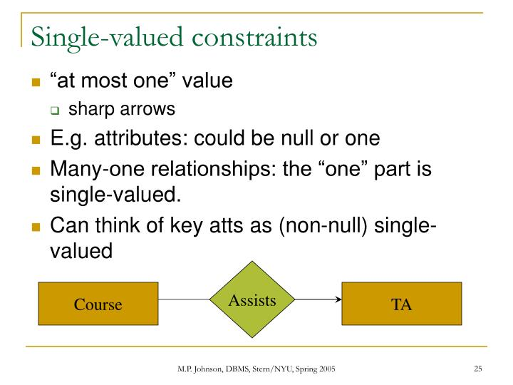 Single-valued constraints