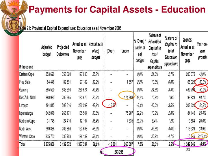 Payments for Capital Assets - Education