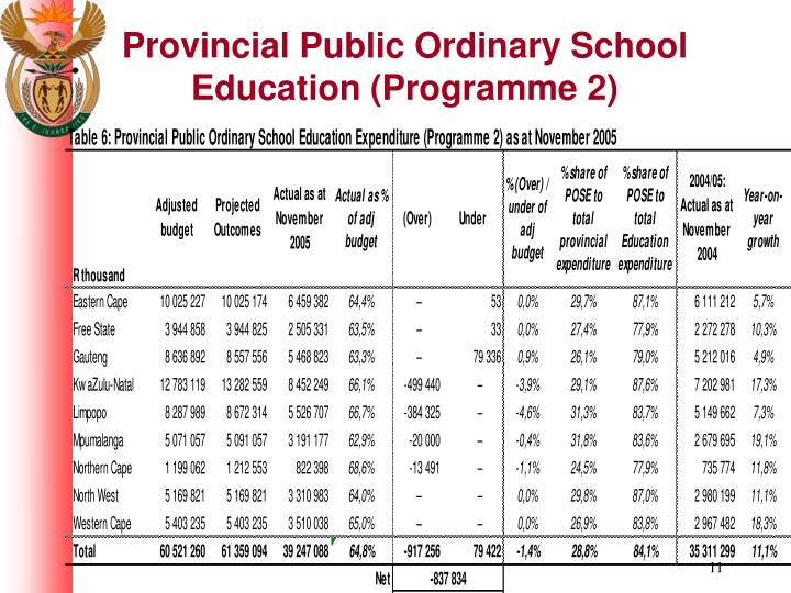 Provincial Public Ordinary School Education (Programme 2)