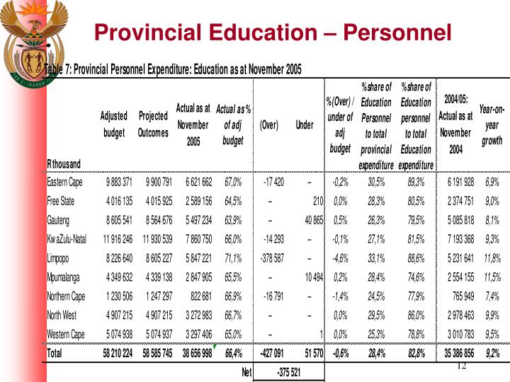 Provincial Education – Personnel