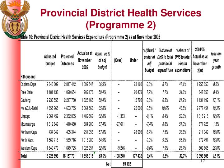 Provincial District Health Services (Programme 2)