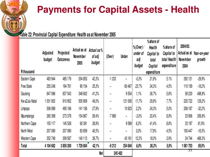 Payments for Capital Assets - Health