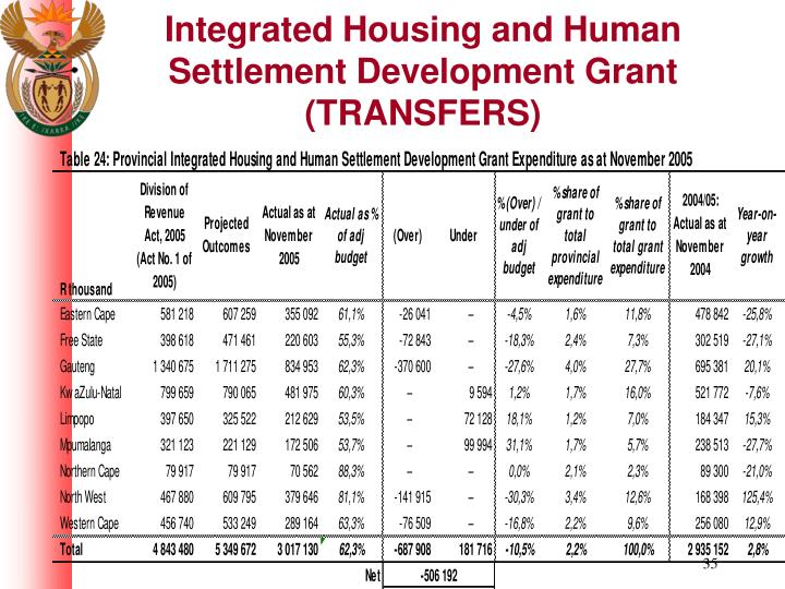 Integrated Housing and Human Settlement Development Grant (TRANSFERS)