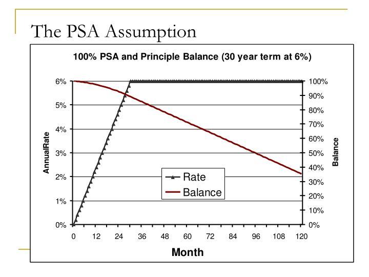 The PSA Assumption