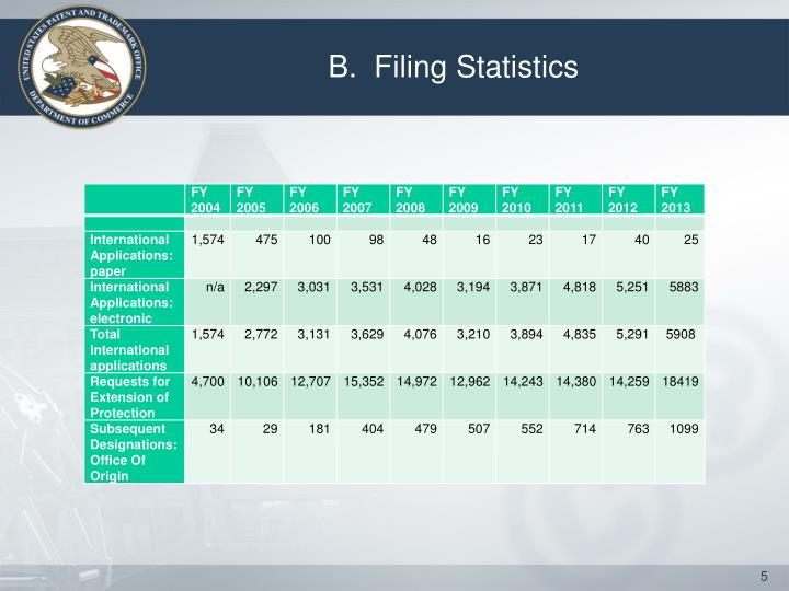 B.  Filing Statistics