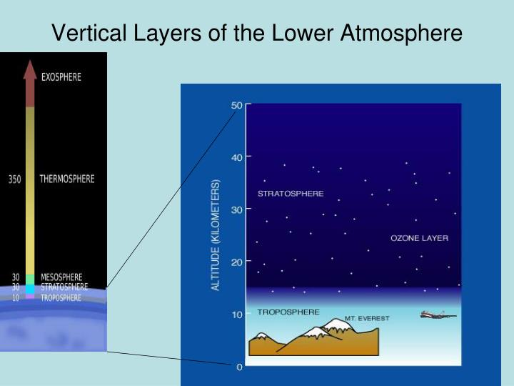 Vertical Layers of the Lower Atmosphere