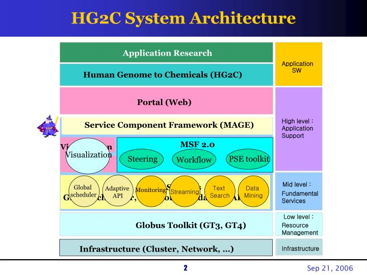 Hg2c system architecture