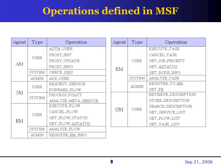 Operations defined in MSF