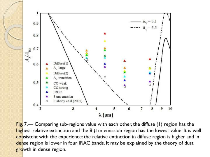 Fig. 7.— Comparing sub-regions value with each other, the diffuse (1) region has the highest relative extinction and the 8