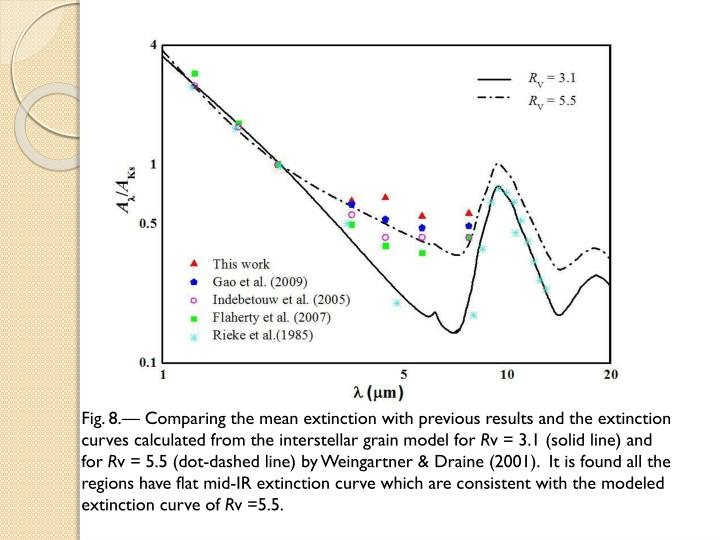 Fig. 8.— Comparing the mean extinction with previous results and the extinction curves calculated from the interstellar grain model for