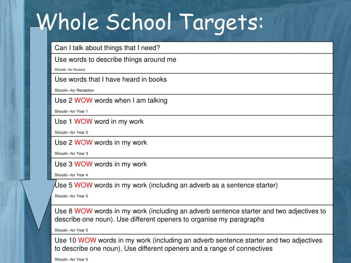 Whole School Targets: