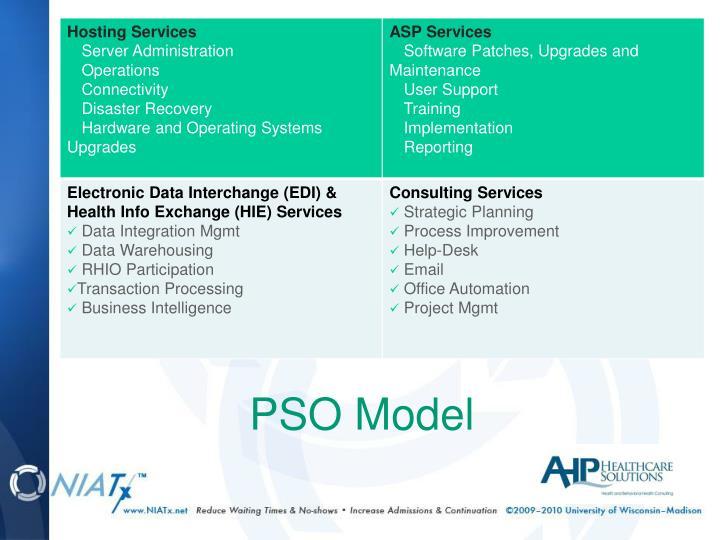 PSO Model