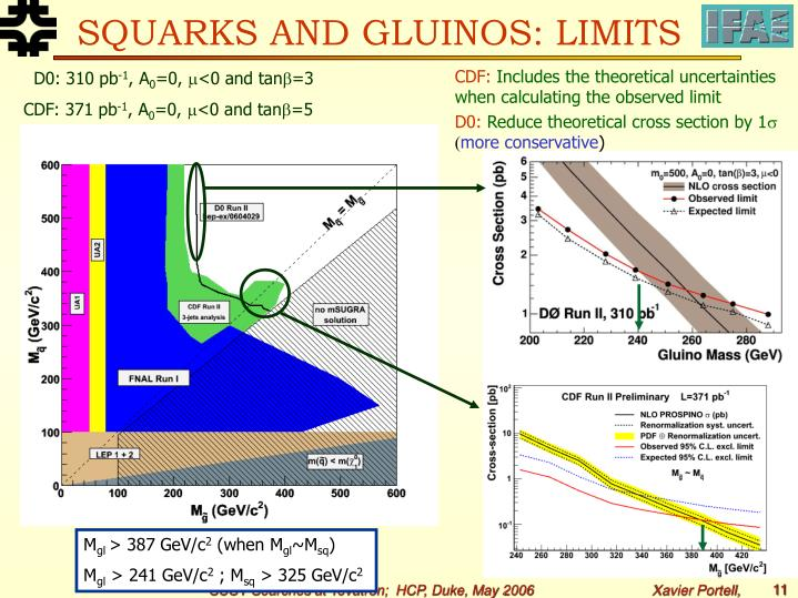 SQUARKS AND GLUINOS: LIMITS