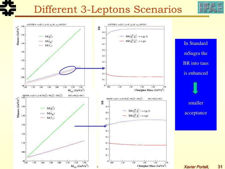Different 3-Leptons Scenarios
