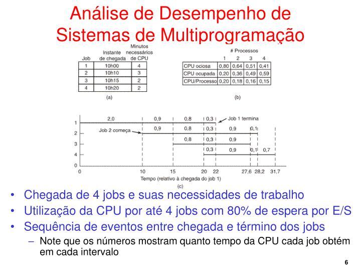 Análise de Desempenho de Sistemas de Multiprogramação