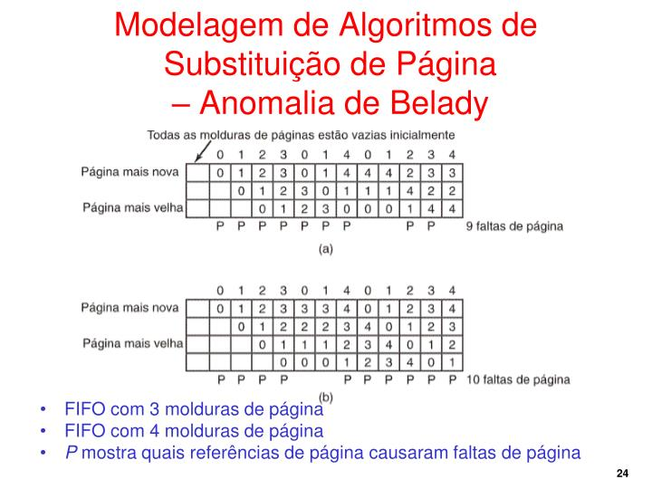 Modelagem de Algoritmos de