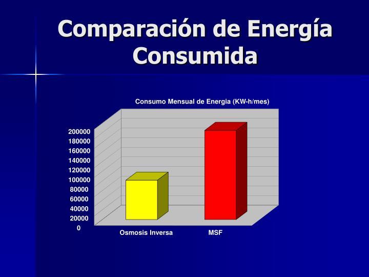 Comparación de Energía Consumida