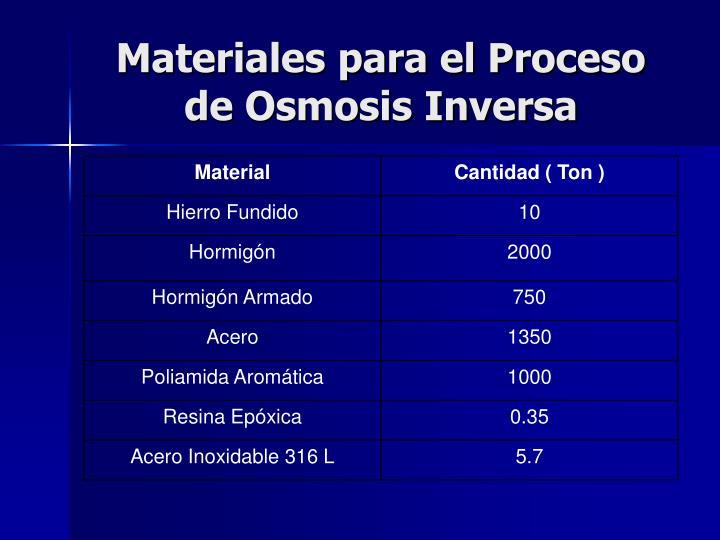 Materiales para el Proceso de Osmosis Inversa